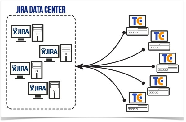 jira data center and teamcity servers integration