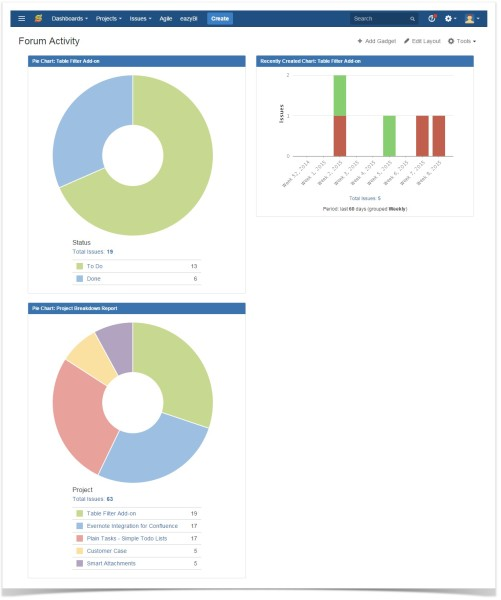 customer case dashboard reports
