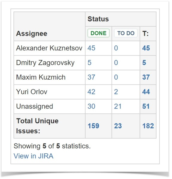 confluence_jira_two_dimensional_chart_table