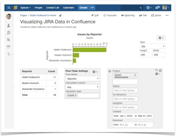 jira_issues_macro_issue_reporters_by_activity_in_confluence