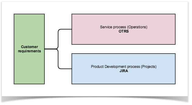 Connecting two worlds – OTRS and JIRA | StiltSoft