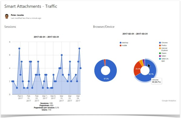 confluence_cloud_google_analytics_traffic_browser_device_charts