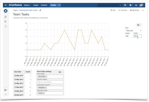 confluence_team_task_visualization_line_chart
