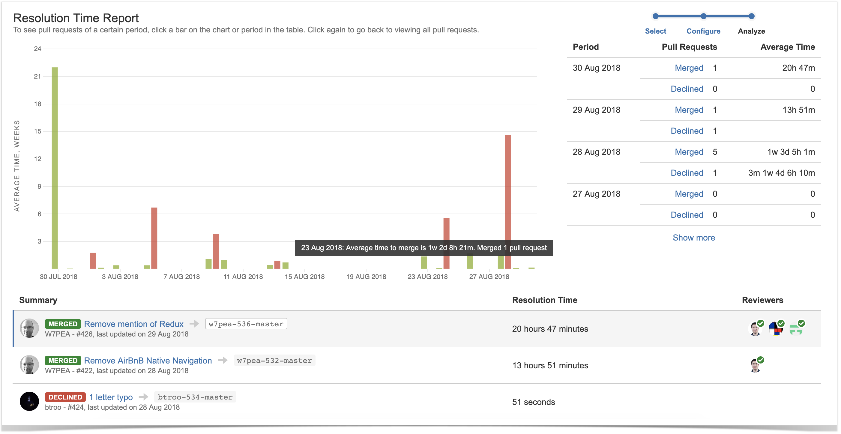 pull requests resolution time report in bitbucket