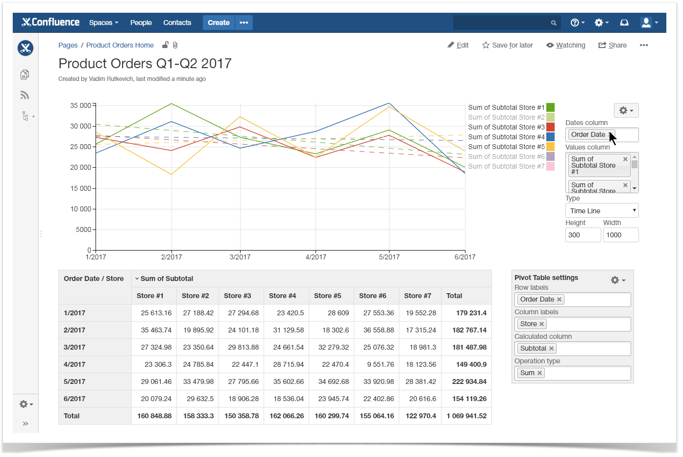 Table filter and charts with dynamic spreadsheets in confluence watch the following video tutorial and find out how to do this with table filter and charts add on baditri Choice Image