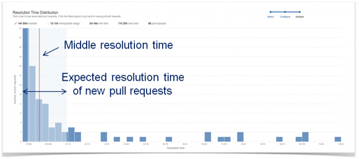 Resolution Time Distribution Report