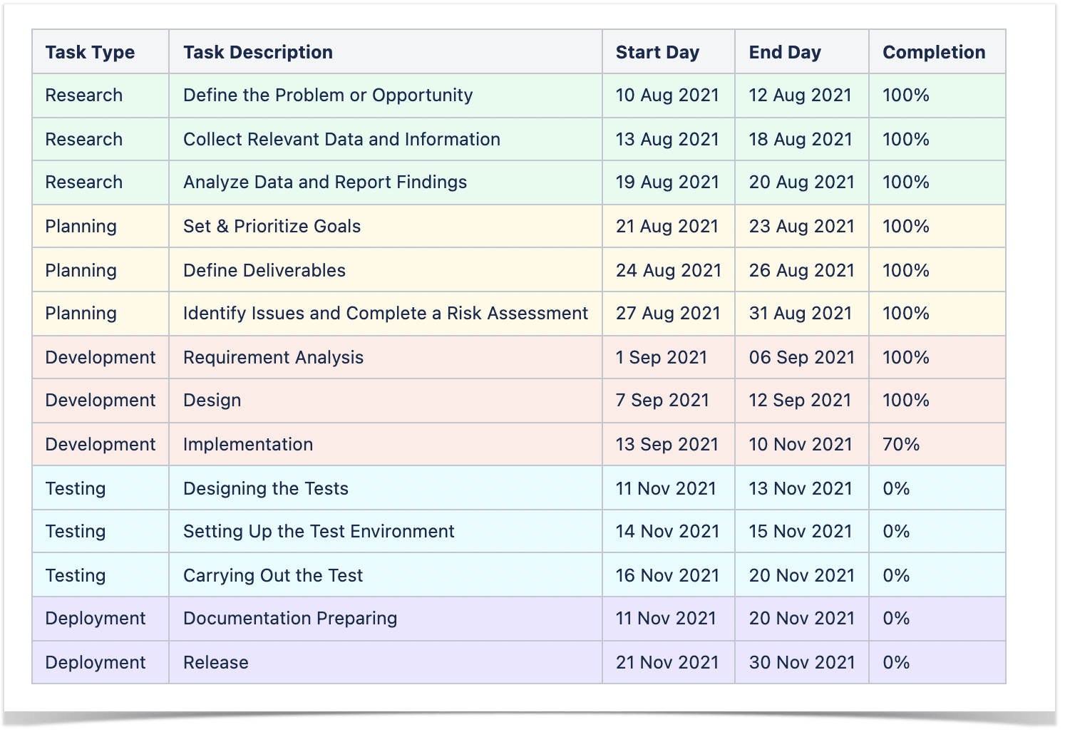 Detailed table for building a Gantt chart
