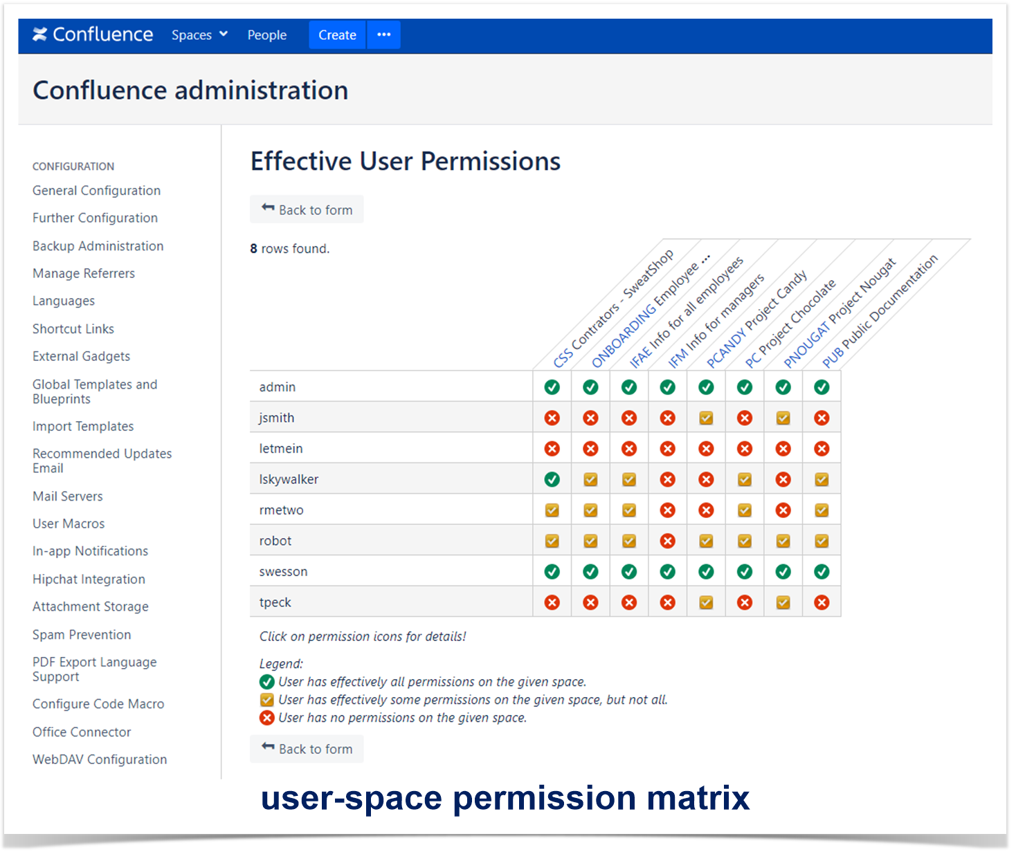 How to Set and Manage Confluence Permissions in One Click   StiltSoft
