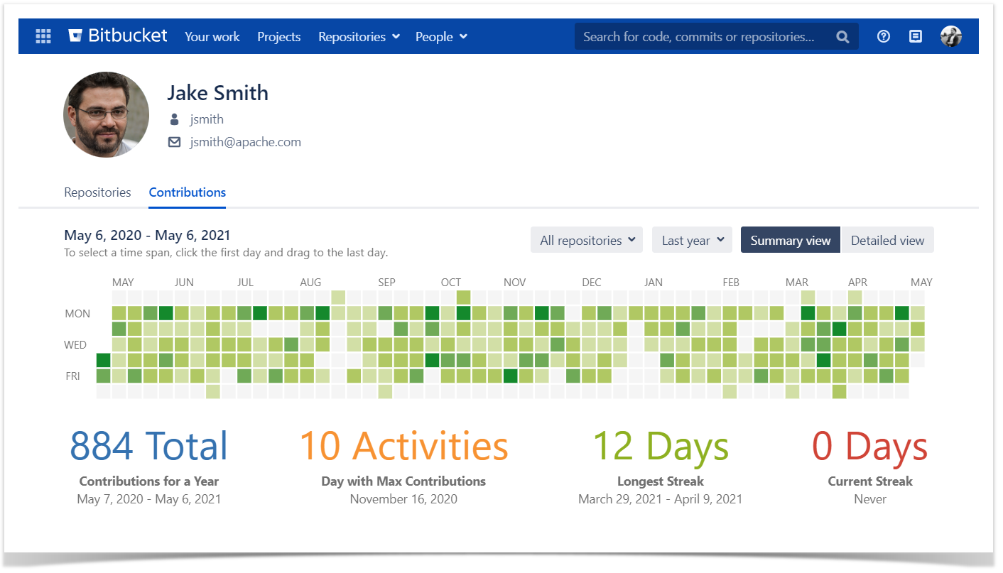 Contributions graph in Bitbucket