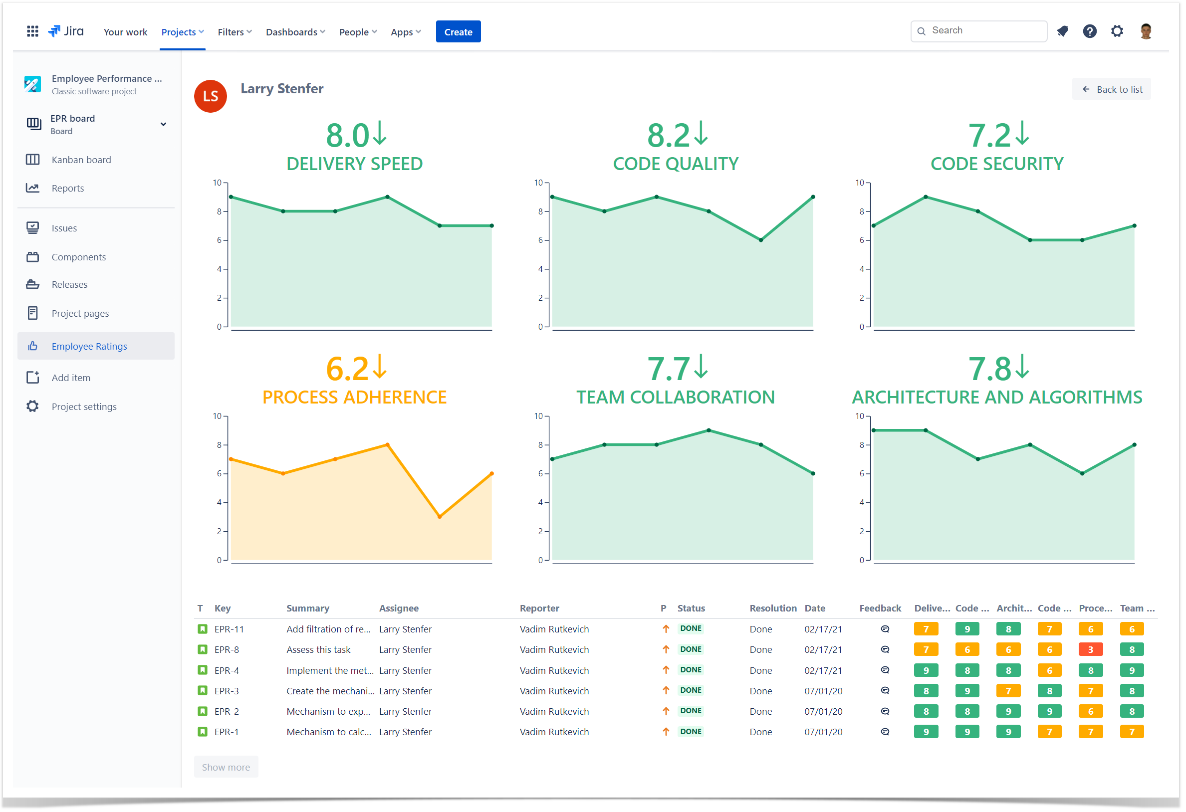 Track the individual employee performance in each project